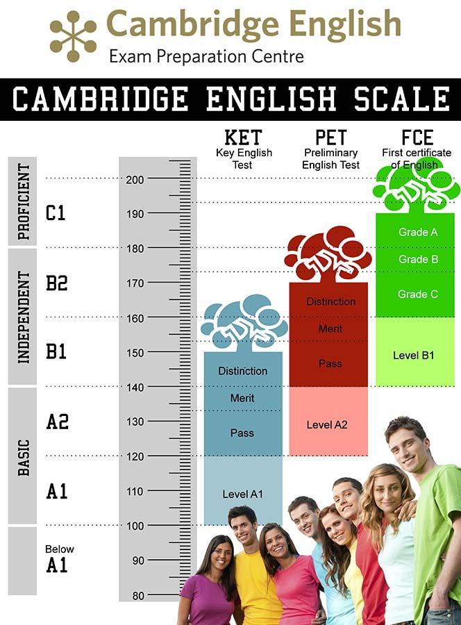 escalas-cambridge
